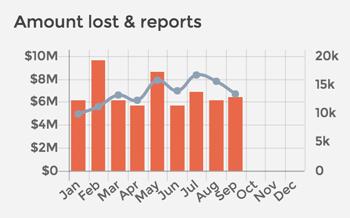 Scam statistics - So far this year, 2016